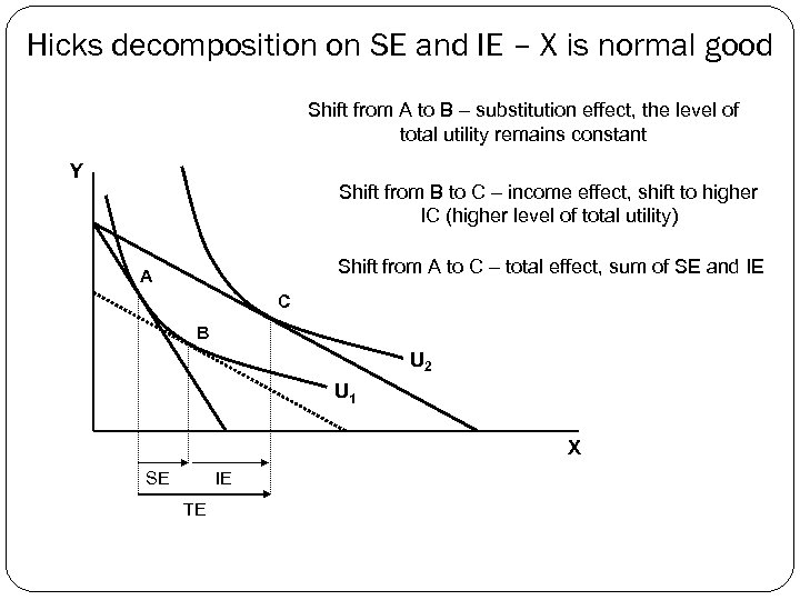 Hicks decomposition on SE and IE – X is normal good Shift from A