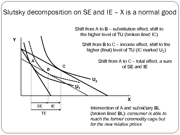 Slutsky decomposition on SE and IE – X is a normal good Shift from