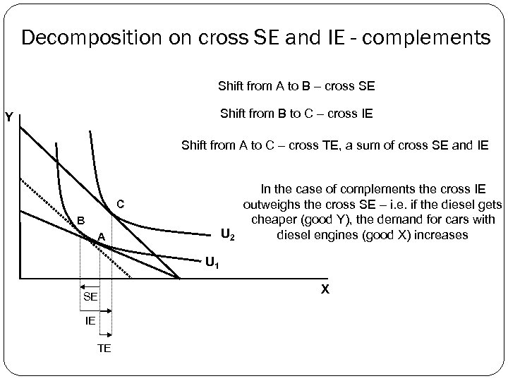Decomposition on cross SE and IE - complements Shift from A to B –