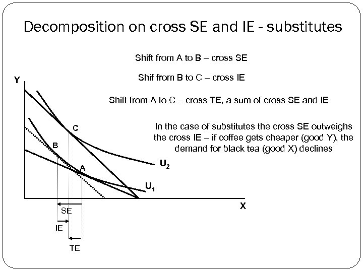 Decomposition on cross SE and IE - substitutes Shift from A to B –