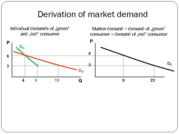 "Derivation of market demand Individual demands of ""green"" and ""red"" consumer P Market demand"
