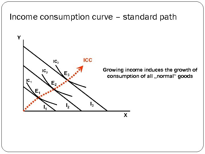Income consumption curve – standard path Y ICC IC 3 IC 2 IC 1