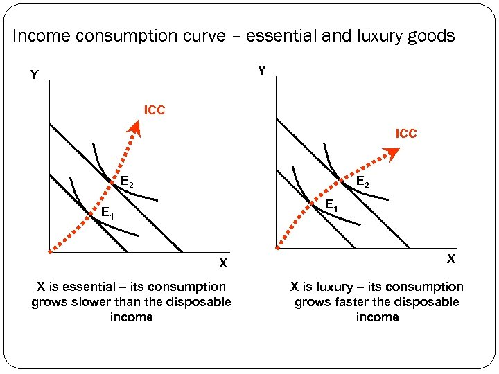 Income consumption curve – essential and luxury goods Y Y ICC E 2 E