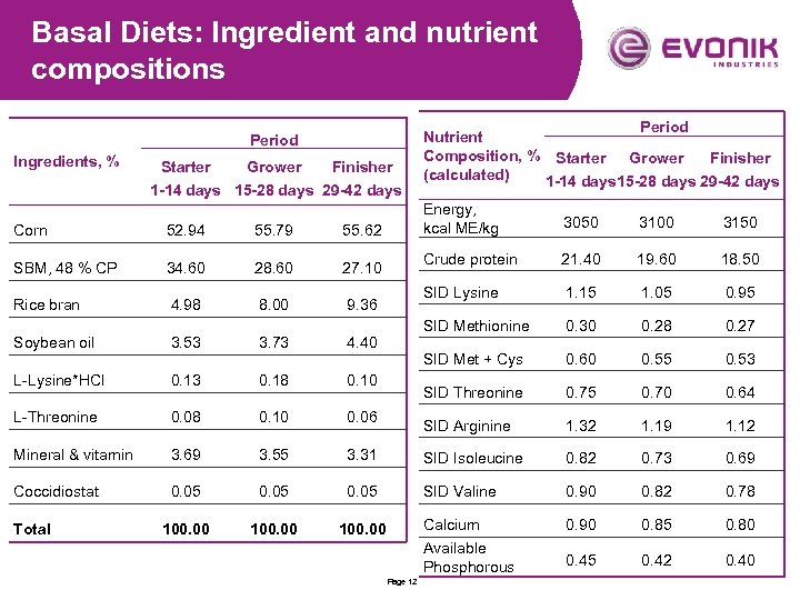 Basal Diets: Ingredient and nutrient compositions Period Ingredients, % Starter Grower Finisher 1 -14