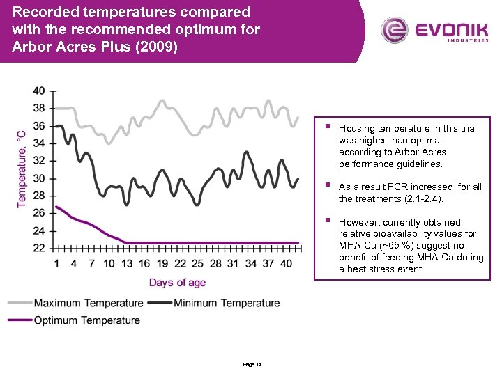 Recorded temperatures compared with the recommended optimum for Arbor Acres Plus (2009) § §