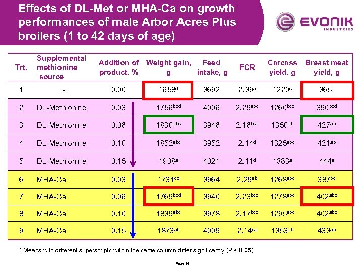 Effects of DL-Met or MHA-Ca on growth performances of male Arbor Acres Plus broilers