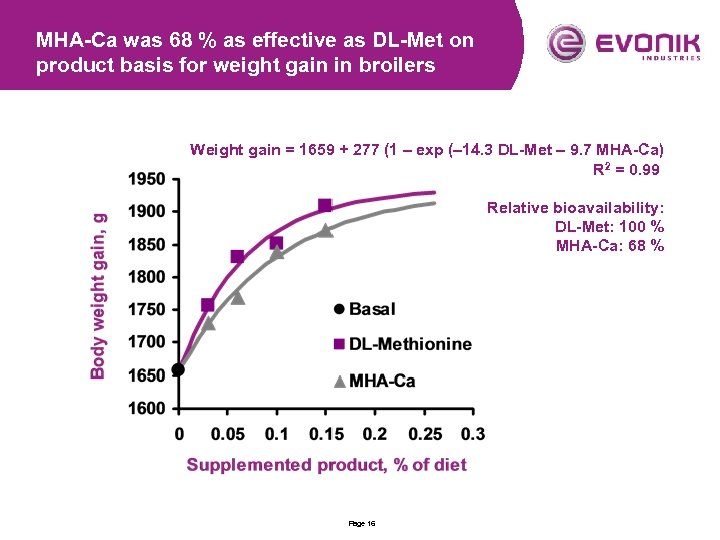 MHA-Ca was 68 % as effective as DL-Met on product basis for weight gain