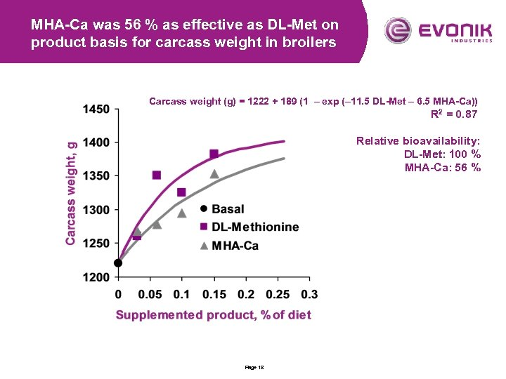 MHA-Ca was 56 % as effective as DL-Met on product basis for carcass weight