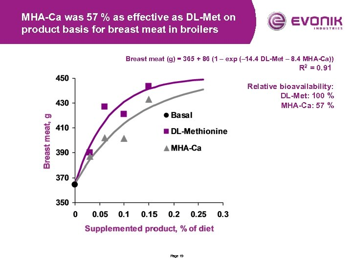 MHA-Ca was 57 % as effective as DL-Met on product basis for breast meat
