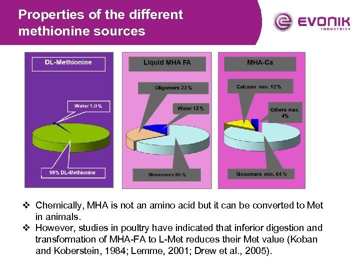 Properties of the different methionine sources v Chemically, MHA is not an amino acid