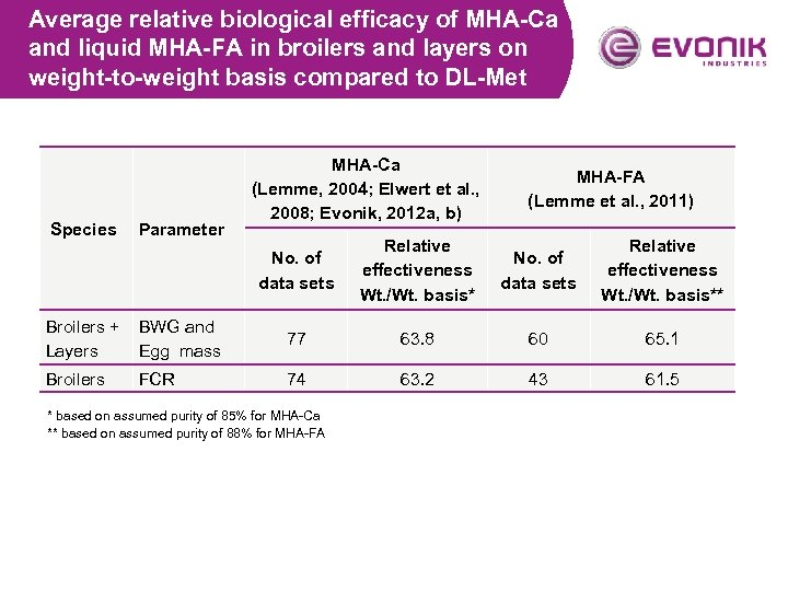 Average relative biological efficacy of MHA-Ca and liquid MHA-FA in broilers and layers on