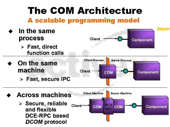 The COM Architecture A scalable programming model u In the same process Ø u