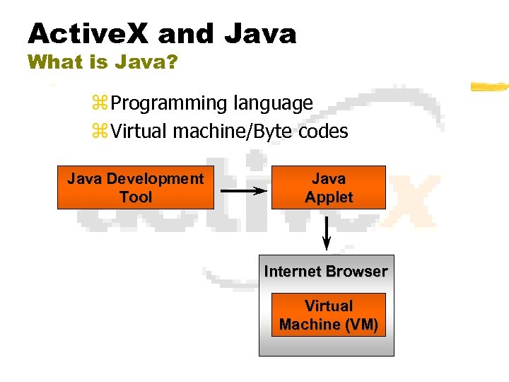 Active. X and Java What is Java? z Programming language z Virtual machine/Byte codes