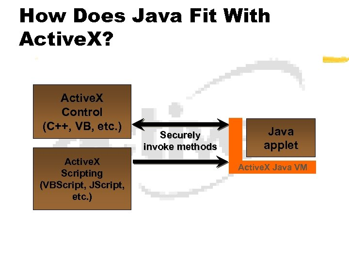 How Does Java Fit With Active. X? Active. X Control (C++, VB, etc. )