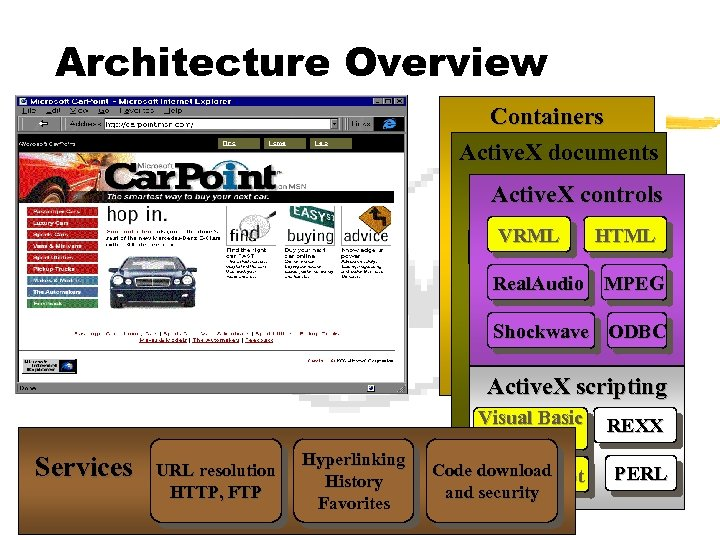 Architecture Overview Containers Active. X documents Internet Explorer Active. X controls HTML Windows Shell