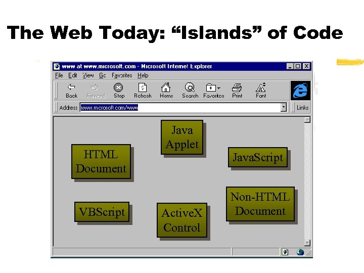 """The Web Today: """"Islands"""" of Code HTML Document VBScript Java Applet Active. X Control"""