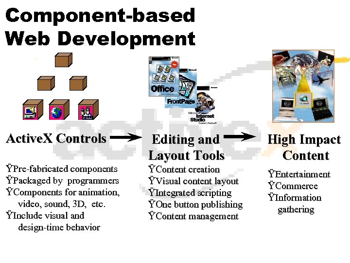 Component-based Web Development Active. X Controls ŸPre-fabricated components ŸPackaged by programmers ŸComponents for animation,
