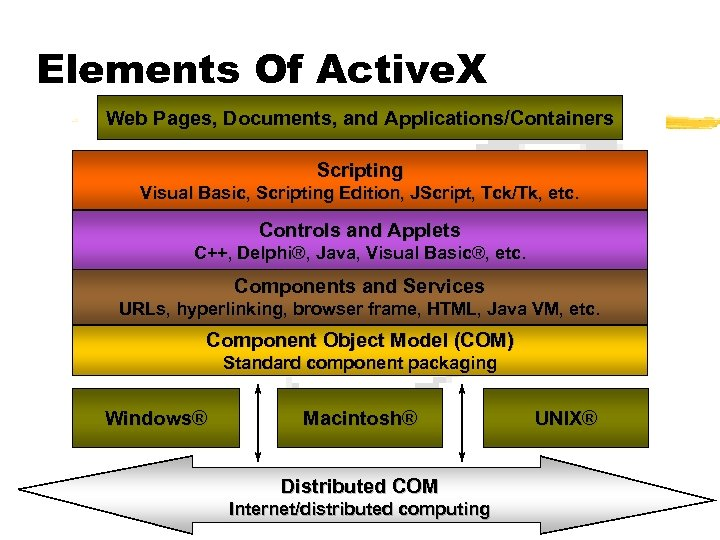 Elements Of Active. X Web Pages, Documents, and Applications/Containers Scripting Visual Basic, Scripting Edition,