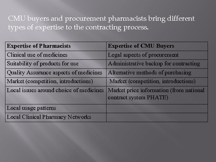 CMU buyers and procurement pharmacists bring different types of expertise to the contracting process.