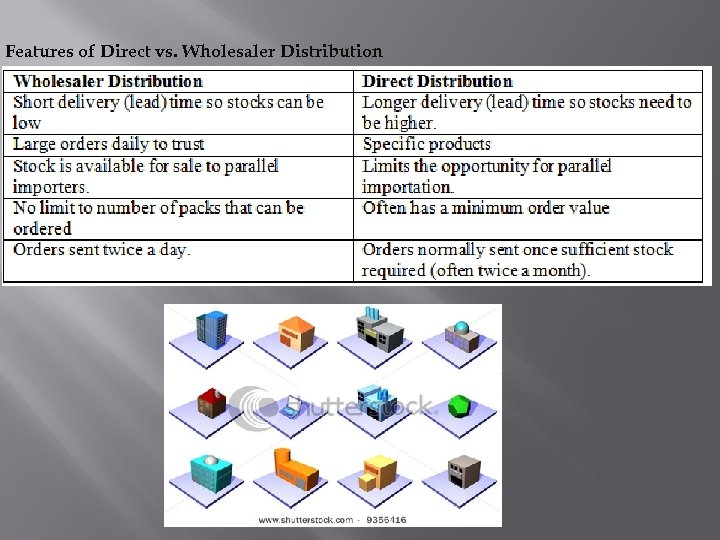 Features of Direct vs. Wholesaler Distribution