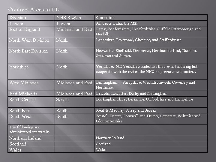 Contract Areas in UK Division London East of England NHS Region Contains All trusts