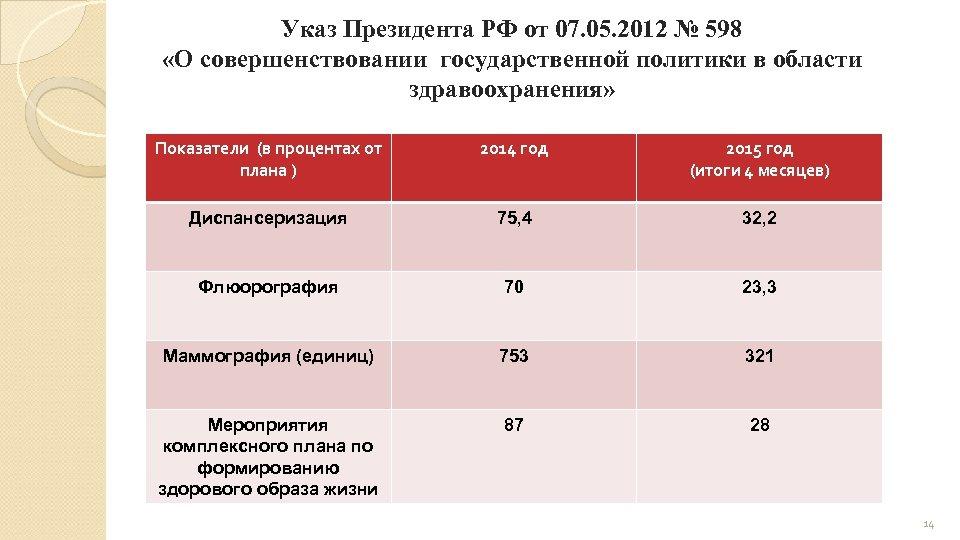 Указ Президента РФ от 07. 05. 2012 № 598 «О совершенствовании государственной политики в