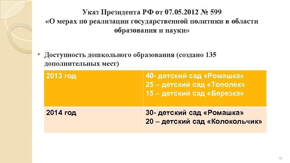 Указ Президента РФ от 07. 05. 2012 № 599 «О мерах по реализации государственной