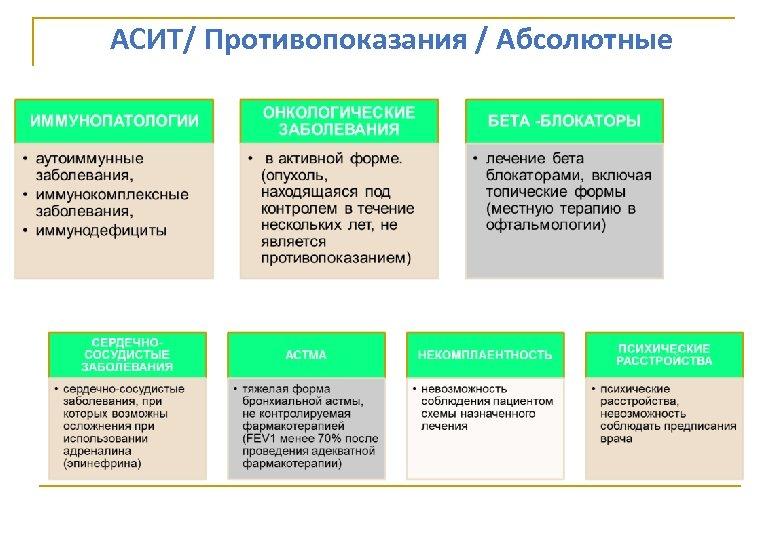 АСИТ/ Противопоказания / Абсолютные