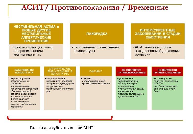 АСИТ/ Противопоказания / Временные АСИТ Только для сублингвальной АСИТ