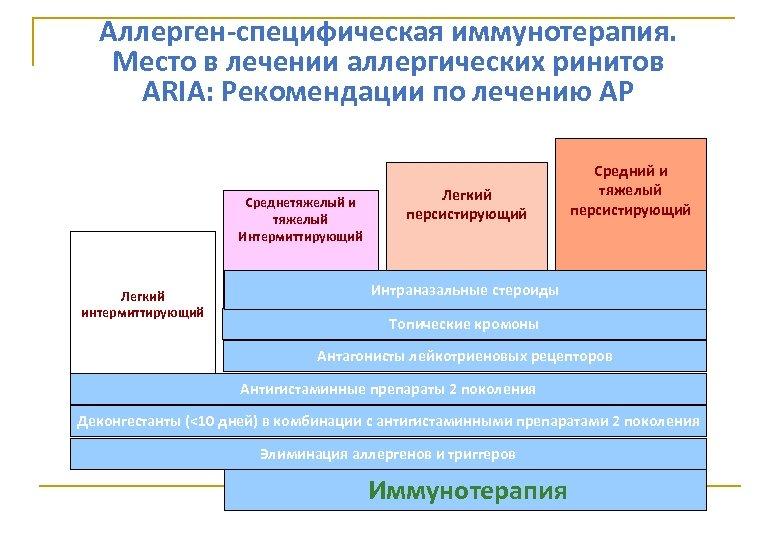 Аллерген-специфическая иммунотерапия. Место в лечении аллергических ринитов ARIA: Рекомендации по лечению АР Легкий персистирующий