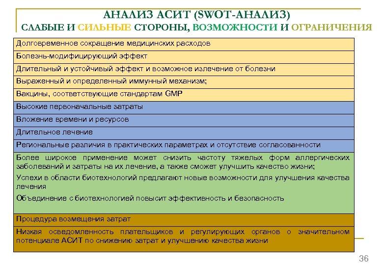 АНАЛИЗ АСИТ (SWOT-АНАЛИЗ) СЛАБЫЕ И СИЛЬНЫЕ СТОРОНЫ, ВОЗМОЖНОСТИ И ОГРАНИЧЕНИЯ Долговременное сокращение медицинских расходов
