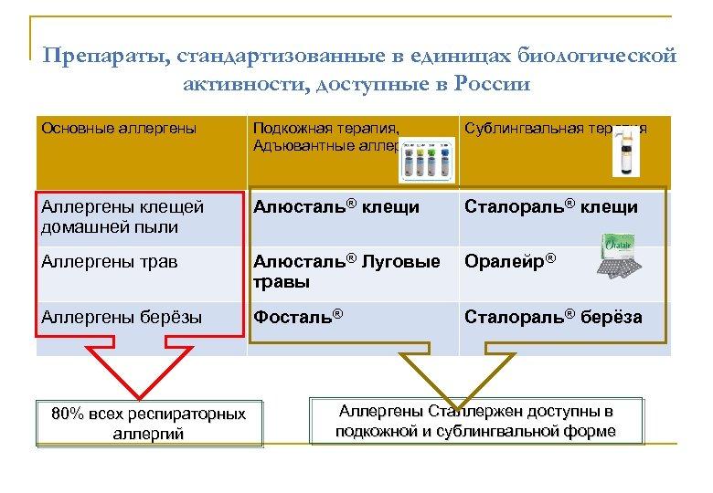 Препараты, стандартизованные в единицах биологической активности, доступные в России Основные аллергены Подкожная терапия, Адъювантные