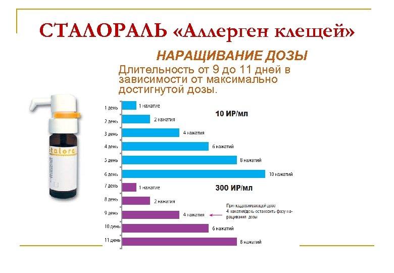 СТАЛОРАЛЬ «Аллерген клещей» НАРАЩИВАНИЕ ДОЗЫ Длительность от 9 до 11 дней в зависимости от