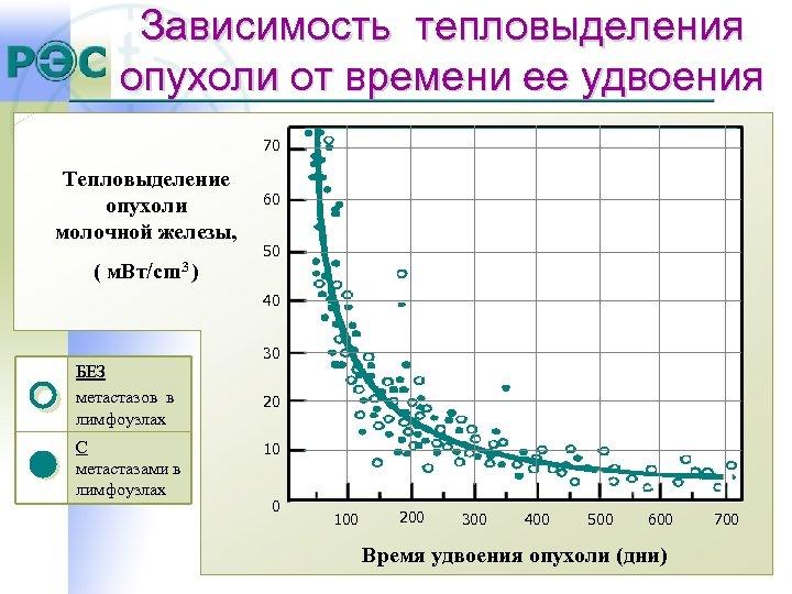 Зависимость тепловыделения опухоли от времени ее удвоения 70 Тепловыделение опухоли молочной железы, ( м.