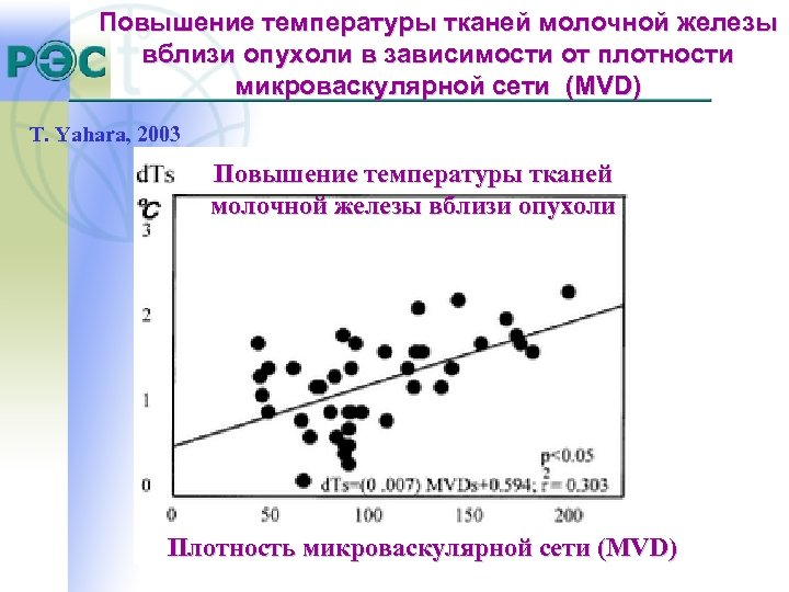 Повышение температуры тканей молочной железы вблизи опухоли в зависимости от плотности микроваскулярной сети (MVD)