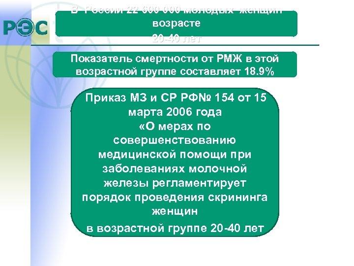 В России 22 600 000 молодых женщин возрасте 20 -40 лет Показатель смертности от