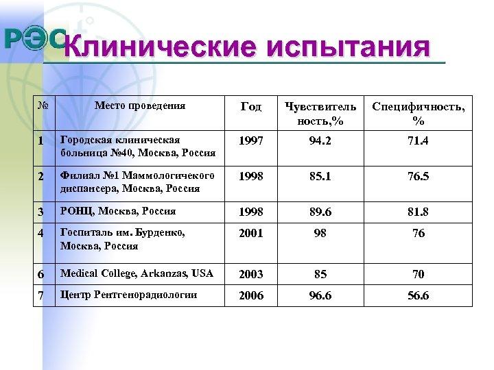 Клинические испытания № Место проведения Год Чувствитель ность, % Специфичность, % 1 Городская клиническая