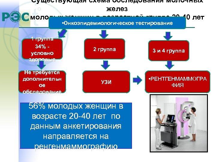Существующая схема обследования молочных желез молодых женщин в возрастной группе 20 -40 лет •