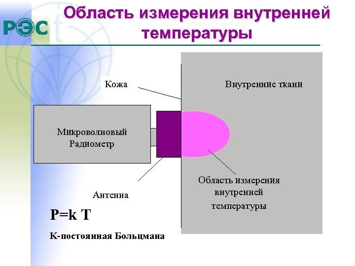 Область измерения внутренней температуры Кожа Внутренние ткани Микроволновый Радиометр Антенна P=k T K-постоянная Больцмана