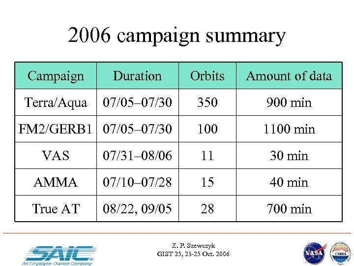 2006 campaign summary Campaign Duration Orbits Amount of data Terra/Aqua 07/05– 07/30 350 900