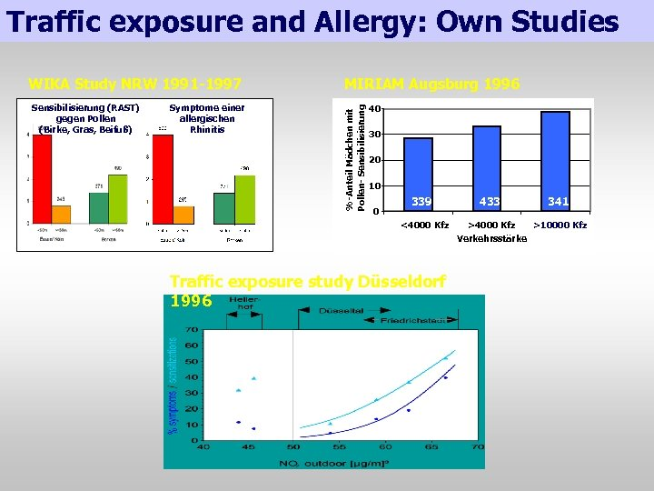 Traffic exposure and Allergy: Own Studies Sensibilisierung (RAST) gegen Pollen (Birke, Gras, Beifuß) Symptome