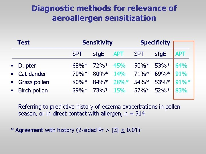 Diagnostic methods for relevance of aeroallergen sensitization Test Sensitivity Specificity SPT § § D.