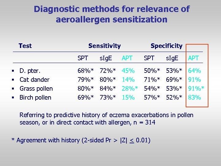 Diagnostic methods for relevance of aeroallergen sensitization Test Sensitivity Specificity SPT § § D.