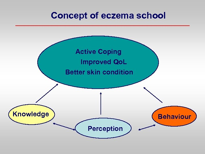 Concept of eczema school Active Coping Improved Qo. L Better skin condition Knowledge Behaviour