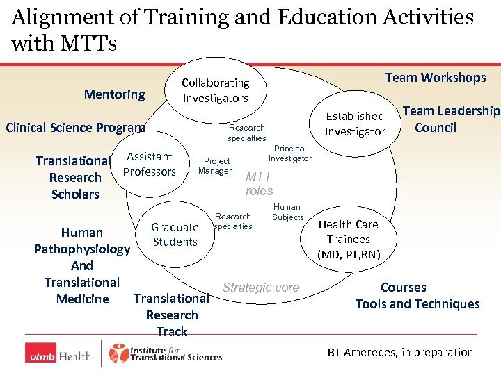Alignment of Training and Education Activities with MTTs Mentoring Clinical Science Program Translational Assistant