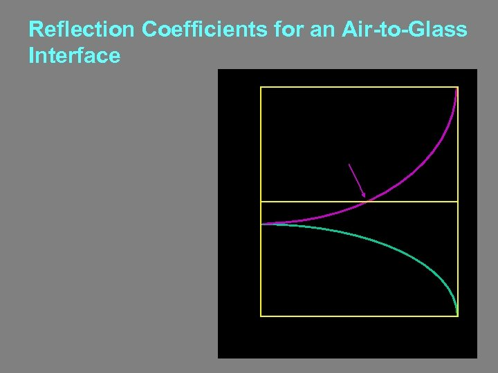 Reflection Coefficients for an Air-to-Glass Interface