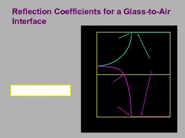 Reflection Coefficients for a Glass-to-Air Interface