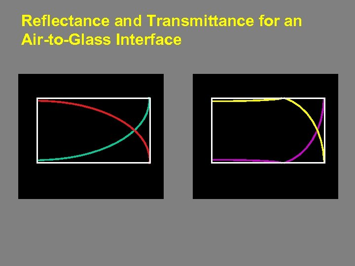 Reflectance and Transmittance for an Air-to-Glass Interface