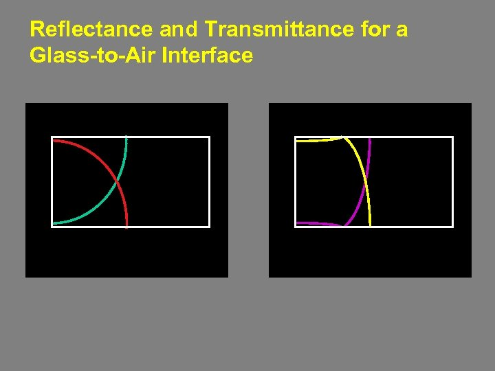 Reflectance and Transmittance for a Glass-to-Air Interface