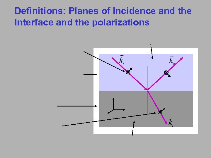 Definitions: Planes of Incidence and the Interface and the polarizations